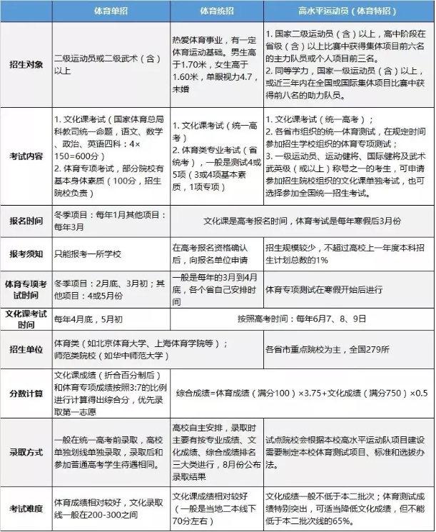 365体育娱乐投注_体育彩票365怎么玩_365体育台湾填报体育类专业解析